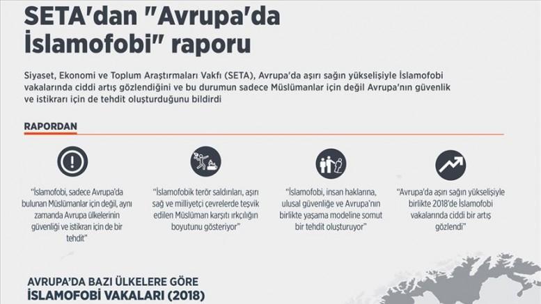 SETA'dan çarpıcı 'Avrupa'da İslamofobi' raporu